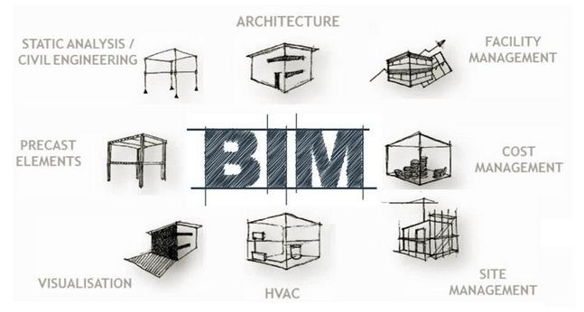 济南:从8月1日起,采用监理+BIM模式、进行施工现场动态记录!